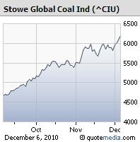 Coal Price Chart