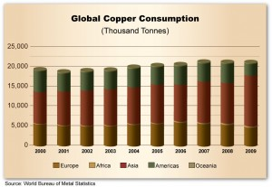 Worldwide copper consumption