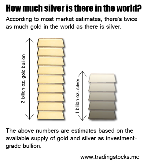How much silver is there in the world