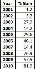 Silver returns 2001-2010
