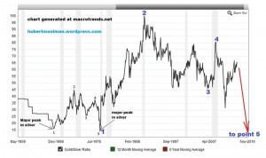 Silver Price Forecast Chart