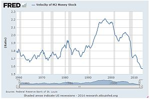 Silver Price Forecast: Money Velocity