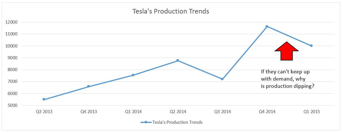tesla-production-numbers-chart-2015